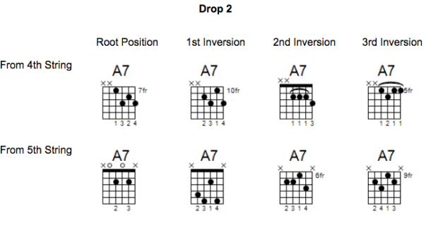 Learning the A7 Dominant Chord | Pro Music News